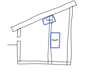 Mein Diagramm